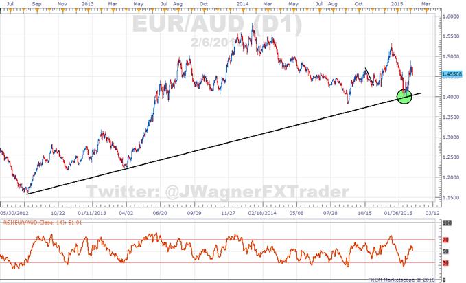 US Dollar Trend Consolidates