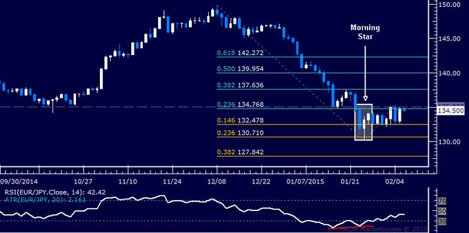EUR/JPY Technical Analysis: Range-Bound Above 132.00 Mark