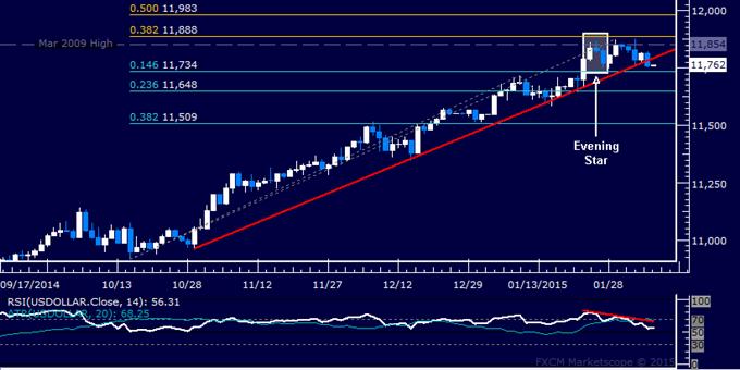 US Dollar Technical Analysis: Bearish Reversal in Progress?