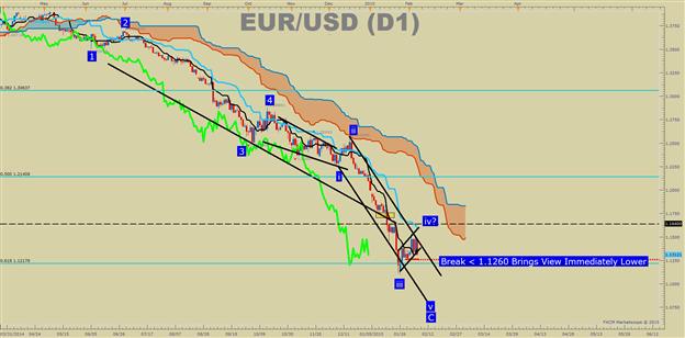 The Beginner's Edge When Trading FX