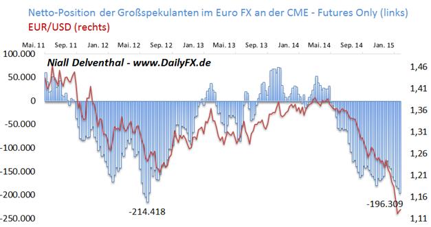 EUR/USD: Verkaufsposition unter Finanzinvestoren zieht weiter an