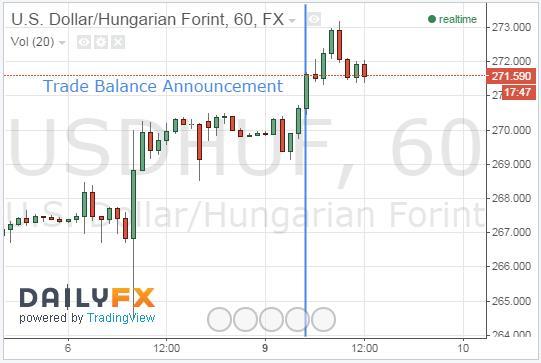 HUF Depreciates Following Trade Balance Announcement