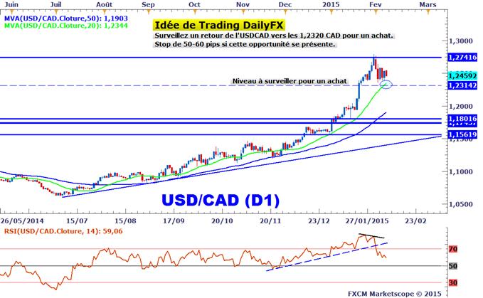 Idée de Trading DailyFX : Un seuil à surveiller sur l'USDCAD