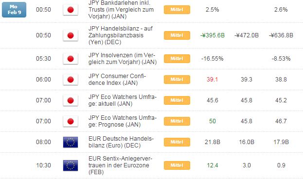Kurzer Marktüberblick 10.02.2015