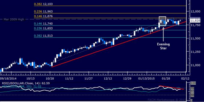 US Dollar Technical Analysis: Six-Year High Still Holding