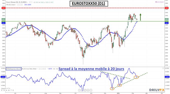 EuroStoxx50 : La moyenne mobile simple à 20 jours pourrait relancer la tendance haussière dans l'immédiat