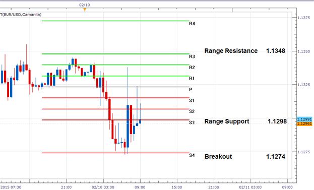 FX Reversals: EURUSD Trend Stalls