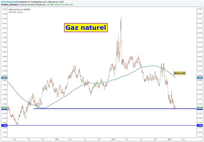 Gaz naturel (NGAS) : Une opportunité d'achat ?