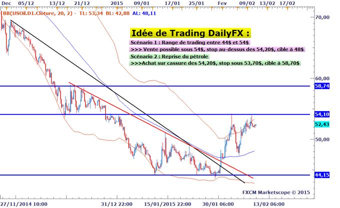 Idée de Trading DailyFX : Scénarii pour trader le pétrole WTI