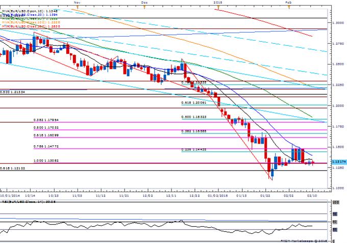 Retail FX Remains Net Short EUR/USD- USD/JPY Break Out?