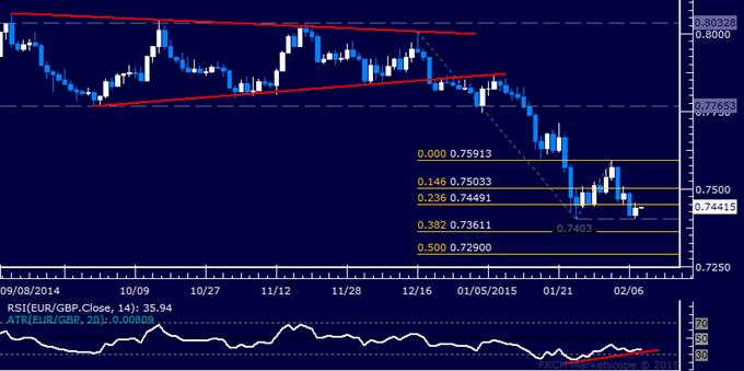 EUR/GBP Technical Analysis: Stalling Above 0.74 Threshold