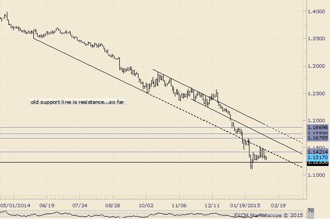 EUR/USD Old Support Provides Resistance