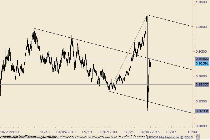 USD/CHF Flat Lines Under Median Line