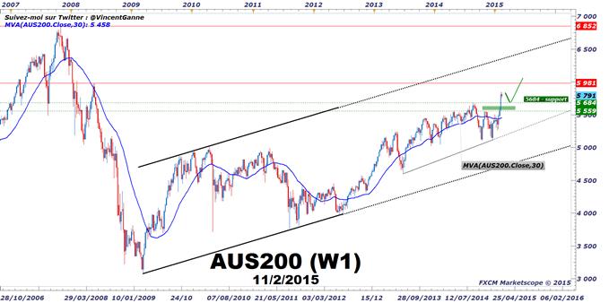 ASX200 : La bourse de Sydney bénéficie aussi de la politique monétaire de la Reserve Bank of Australia (RBA)