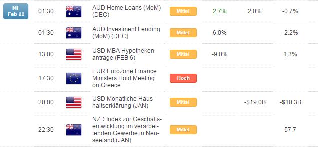 Kurzer Marktüberblick 12.02.2015