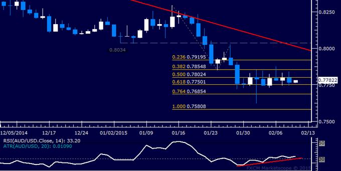 AUD/USD Technical Analysis: Familiar Range Still in Play