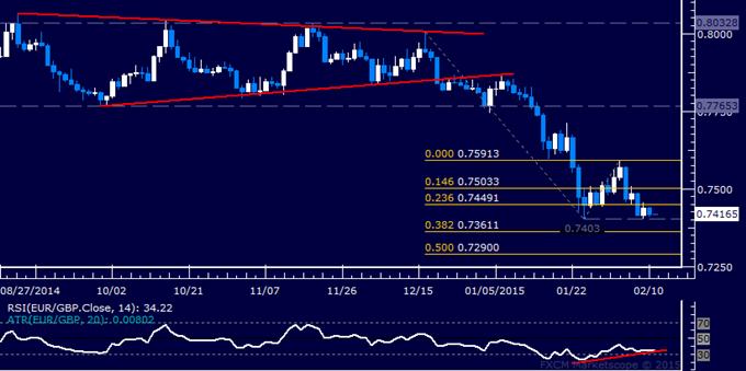 EUR/GBP Technical Analysis: Euro Rebound Hinted Ahead