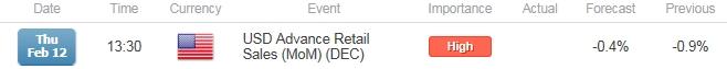 EUR/USD Risks Larger Rebound on Dismal U.S. Retail Sales Report