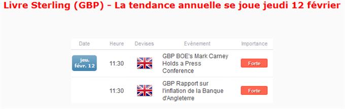 """GBP : La tendance annuelle de la Livre Sterling se """"joue"""" ce jeudi 12 février"""