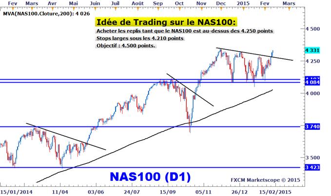 Idée de Trading DailyFX : Stratégie d'achat du NASDAQ 100