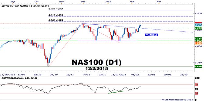 Nasdaq 100 : Un indice boursier avec du potentiel