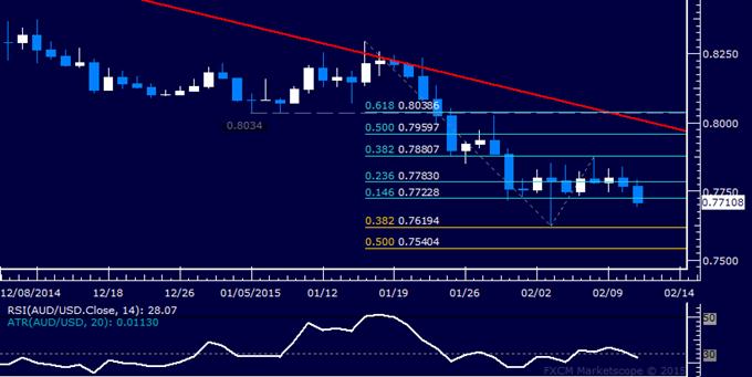 AUD/USD Technical Analysis: Range Breakout Under Way?