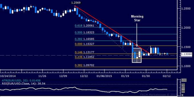 EUR/USD Technical Analysis: Flat-Lining Near 1.13 Figure