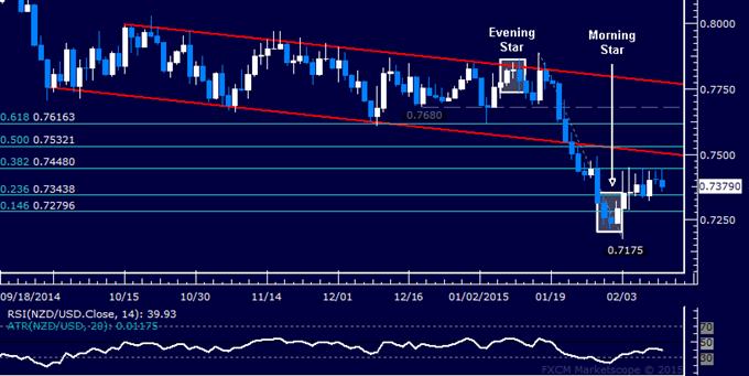 NZD/USD Technical Analysis: Digesting Gains Below 0.75