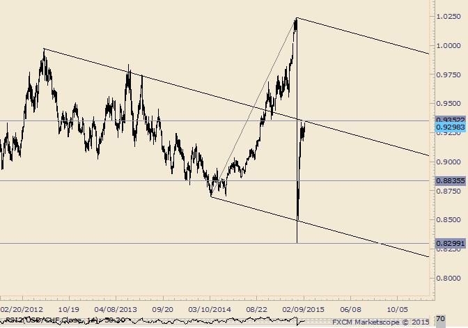 USD/CHF Consolidates Under Median Line (Still)