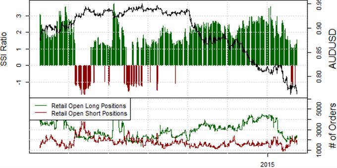 Australian Dollar Targets Further Lows