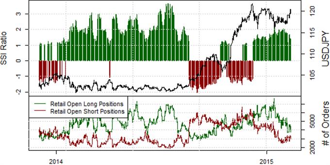 US Dollar Likely to Remain in Range versus Yen