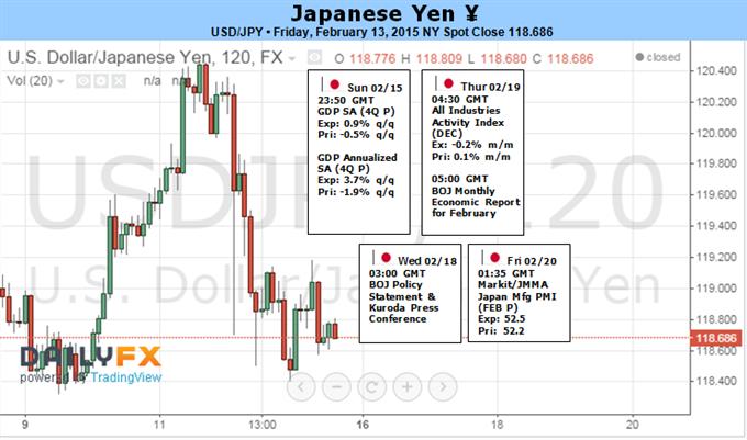 Japanischer Yen riskiert stärkere Korrektur mit positivem BIP, weniger expansiver BoJ