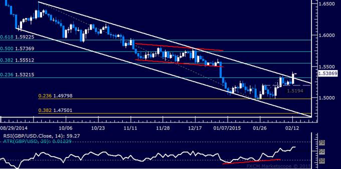 GBP/USD Technical Analysis: Long Trade Setup Established