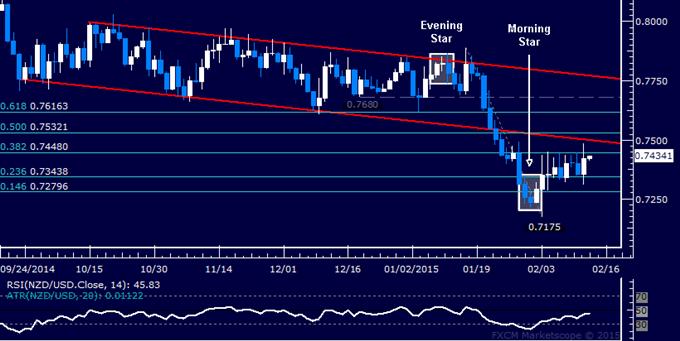 NZD/USD Technical Analysis: Still Jostling in Familiar Range