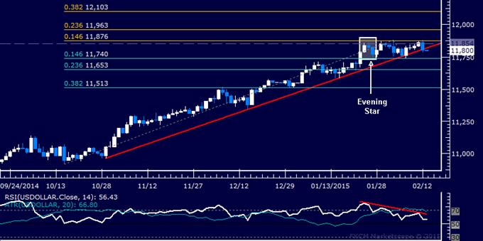US Dollar technische Analyse: Bärische Wende im Gang?