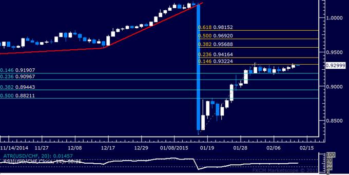 USD/CHF Technical Analysis: Narrow Range Still in Play