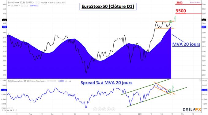EuroStoxx50 : Les actions européennes sont soutenues par le spread relatif (%) à la moyenne mobile exponentielle à 20 jours