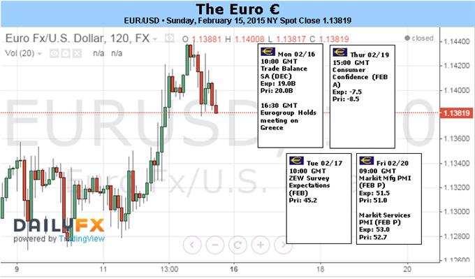 Euro Volatility Here to Stay Irrespective of Near-term Headlines