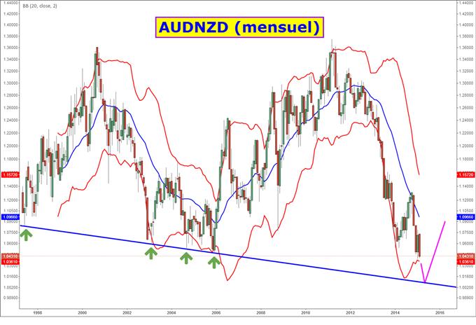 Analyse technique AUD/NZD