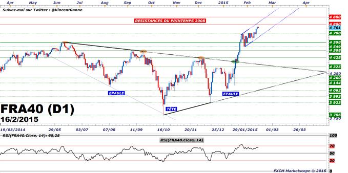 CAC40 / DAX / EuroStoxx50 : Consolidation du marché attendue ce lundi 16 février