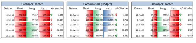 EUR/USD: Verkaufsposition unter Finanzinvestoren leicht gelockert