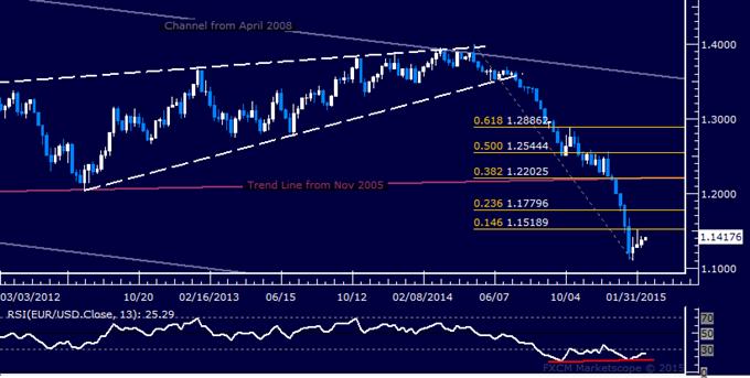 EUR/USD Candlestick Analysis: Euro Bounce Seen Ahead