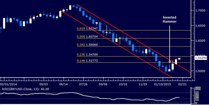GBP/USD Candlestick Analysis: 7-Month Down Trend Broken