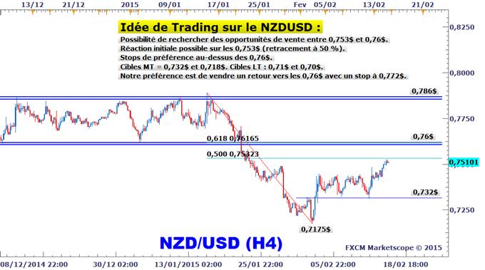 Idée de Trading DailyFX : Plan de trading à la vente sur le NZDUSD