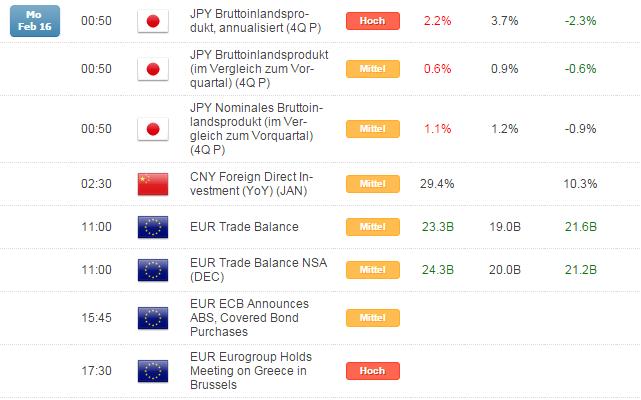 Kurzer Marktüberblick 17.02.2015