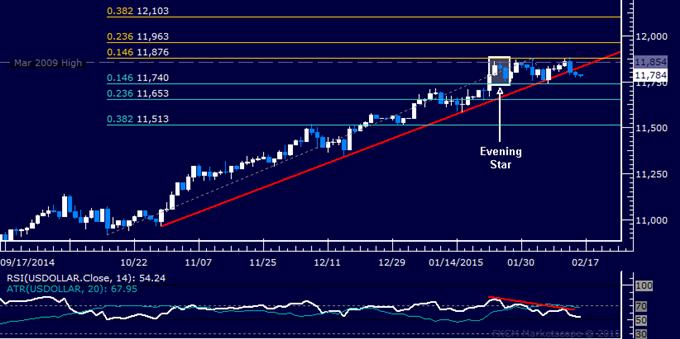 US Dollar Technical Analysis: Working Toward Range Support