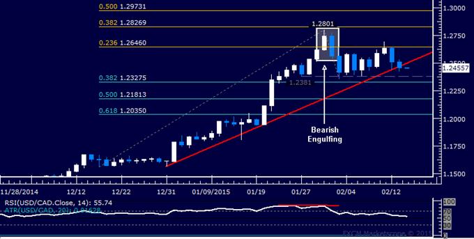 USD/CAD Technical Analysis: Seven-Week Support Broken