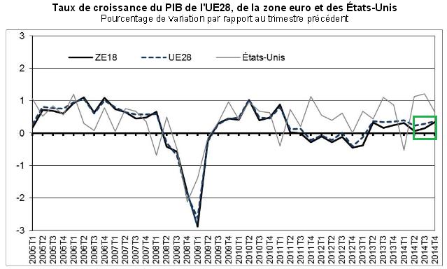 Zone Euro : Les fondations des anticipations de l'accélération de la croissance économique