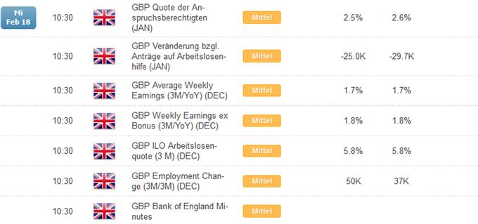 GBP: BoE Minutes und Arbeitsmarktdaten