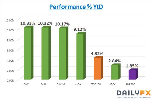 CAC40 / DAX : Consolidation naturelle après 10% de performance YtD. Une divergence à épurer